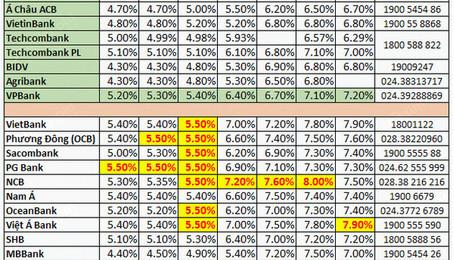 Lãi suất tiết kiệm ngân hàng nào cao nhất hiện nay