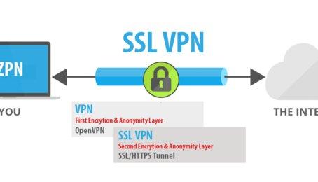 VPN là gì? Sử dụng VPN như thế nào? Dùng trong trường hợp nào?