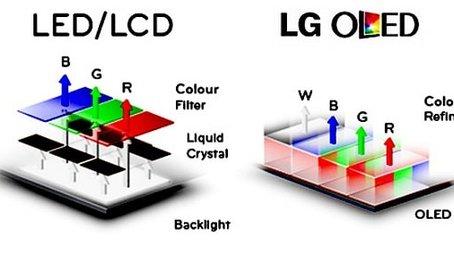 Tìm hiểu công nghệ màn hình LCD và OLED, IPS LCD và OLED màn hình nào tốt hơn