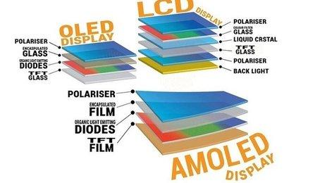 Màn hình Super AMOLED là gì? So sánh màn hình Super AMOLED và màn hình AMOLED