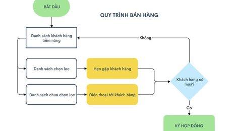 Zen Flowchart ứng dụng vẽ biểu đồ đến từ Việt Nam đang HOT, với lượng người dùng từ 165 quốc gia