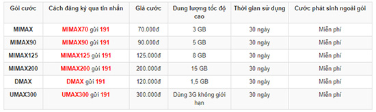 ... 3G Viettel không giới hạn dung lượng vừa được sửa đổi về ưu đãi. Các  gói MIMAX Viettel đã được NHÂN 5 LẦN DATA ƯU ĐÃI. Chi tiết các gói như sau: